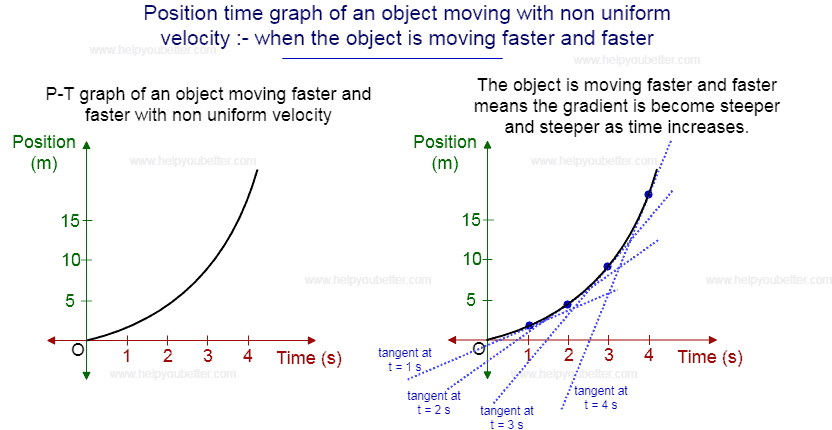 Position Time Graph And What Does It Tells You Helpyoubetter